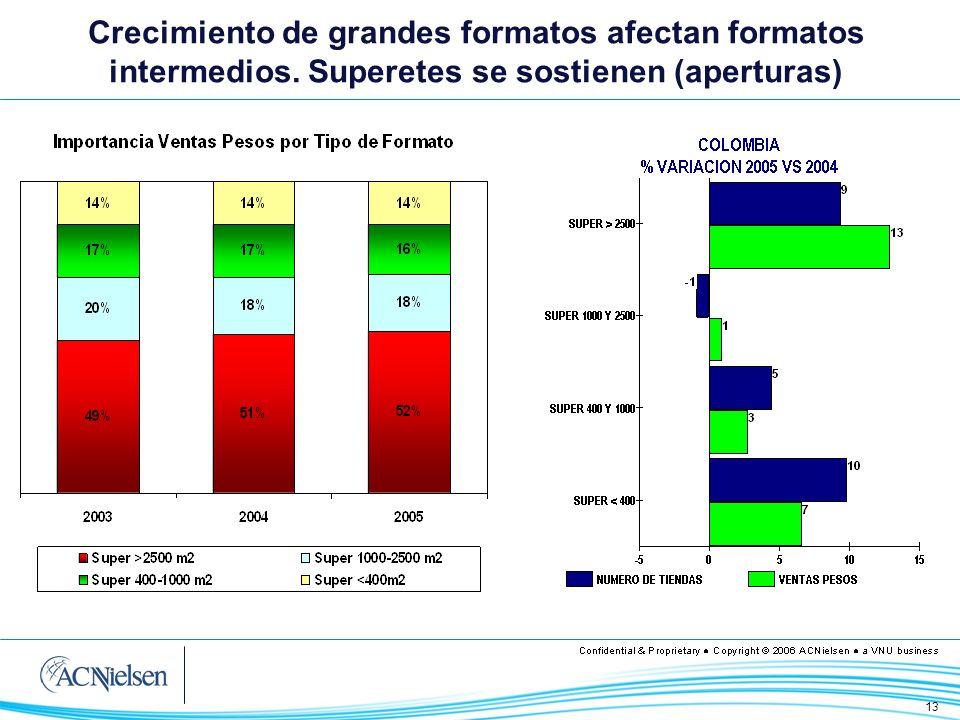 13 Top 8 75% Crecimiento de grandes formatos afectan formatos intermedios. Superetes se sostienen (aperturas)