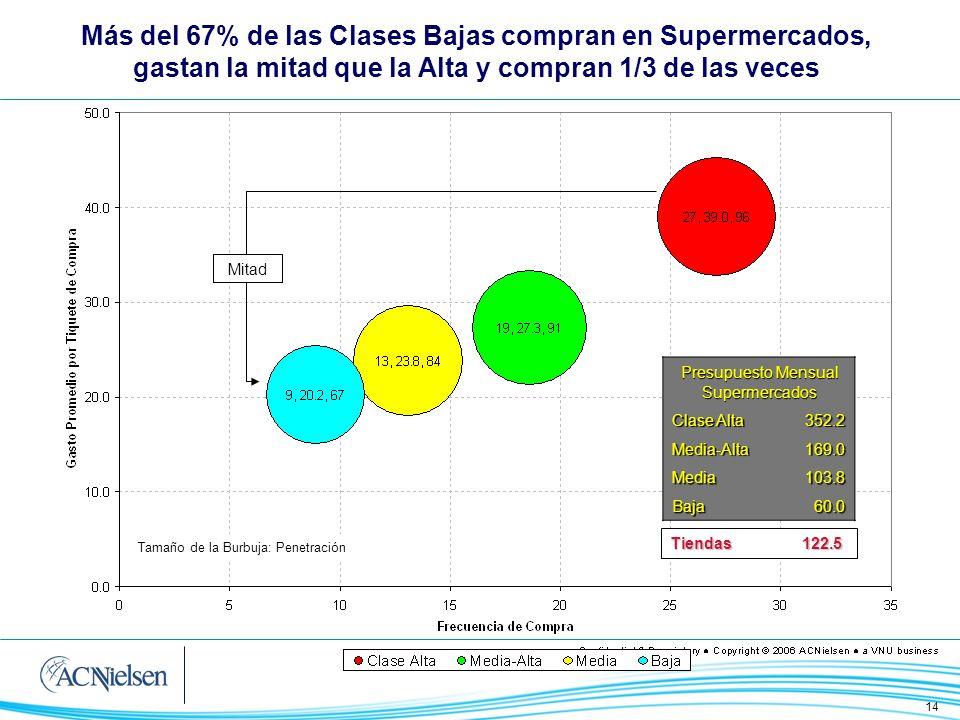 14 Más del 67% de las Clases Bajas compran en Supermercados, gastan la mitad que la Alta y compran 1/3 de las veces Mitad Presupuesto Mensual Supermer