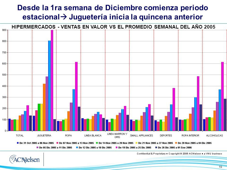 19 Desde la 1ra semana de Diciembre comienza periodo estacional Juguetería inicia la quincena anterior HIPERMERCADOS - VENTAS EN VALOR VS EL PROMEDIO