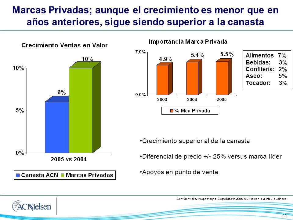 20 Marcas Privadas; aunque el crecimiento es menor que en años anteriores, sigue siendo superior a la canasta Alimentos 7% Bebidas: 3% Confitería: 2%