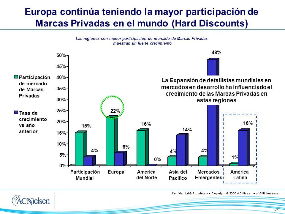 21 15% 4% 22% 6% 16% 0% 4% 14% 4% 48% 1% 16% 0% 5% 10% 15% 20% 25% 30% 35% 40% 45% 50% Participación Mundial EuropaAmérica del Norte Asia del Pacífico