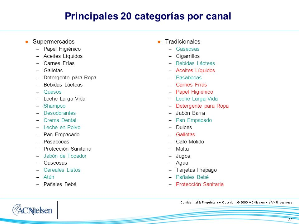 22 Principales 20 categorías por canal Supermercados – Papel Higiénico – Aceites Líquidos – Carnes Frías – Galletas – Detergente para Ropa – Bebidas L