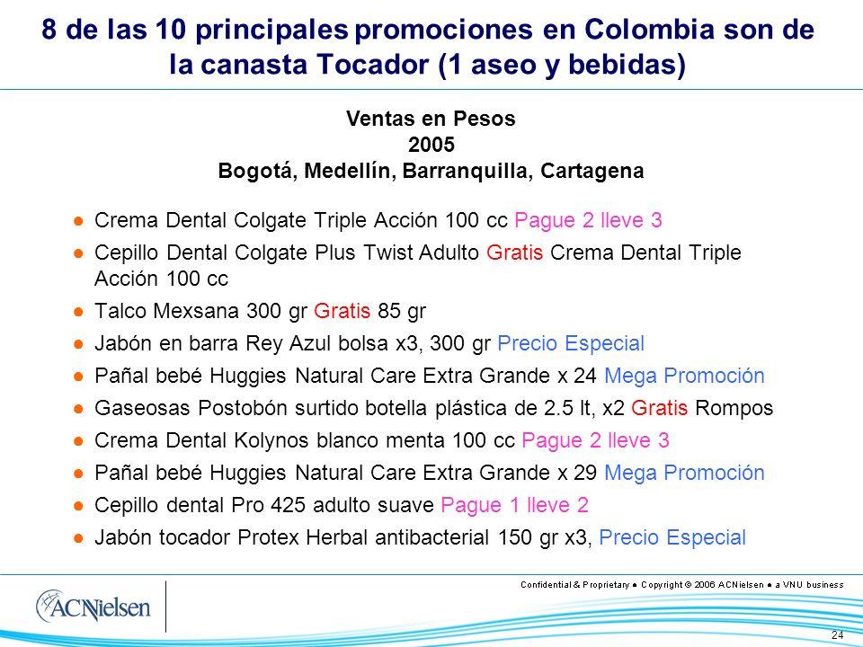 24 8 de las 10 principales promociones en Colombia son de la canasta Tocador (1 aseo y bebidas) Crema Dental Colgate Triple Acción 100 cc Pague 2 llev