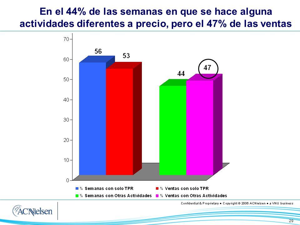30 TPR eficientes, sin apoyos adicionales, a partir del 15% de descuento