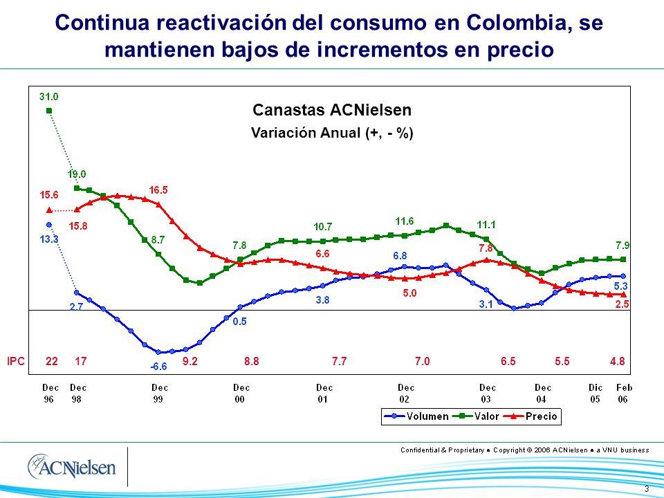 3 Continua reactivación del consumo en Colombia, se mantienen bajos de incrementos en precio IPC 22179.28.87.76.57.0 5.54.8 Canastas ACNielsen Variaci
