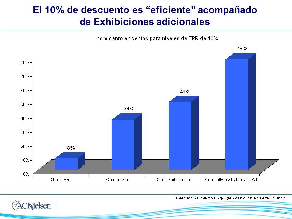 32 El 10% de descuento es eficiente acompañado de Exhibiciones adicionales