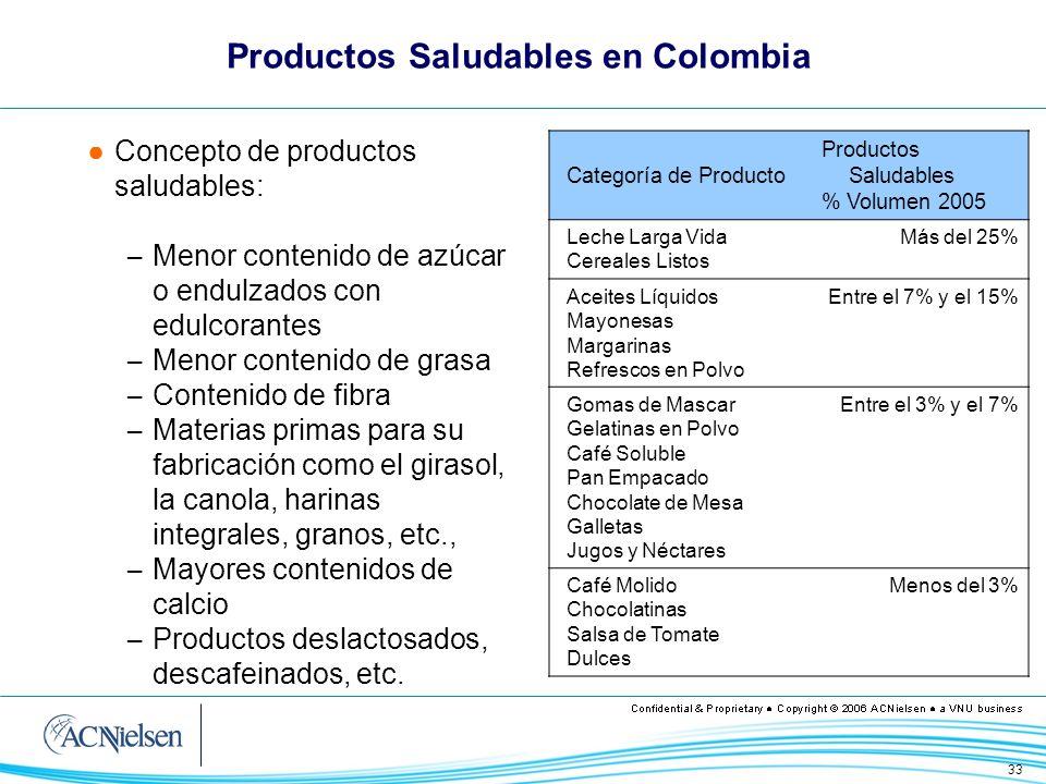 34 Productos Saludables en Colombia Las participaciones aún son bajas para la mayoría de las categorías, pero en crecimiento – Para el 65% de las categorías analizadas el segmento saludable presenta crecimientos, la mayoría por encima del crecimiento del total de la categoría En general son productos más costosos que el promedio del mercado – Leche Larga Vida, Chocolatinas, Mayonesa, Pan Empacado y Cereales Listos con los precios más acordes al mercado algunos de ellos consiguen buenas participaciones Muy concentrados en el canal Supermercados – 38% para el total de las categorías – 70% para el segmento saludable
