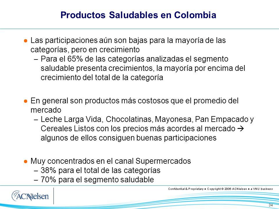 34 Productos Saludables en Colombia Las participaciones aún son bajas para la mayoría de las categorías, pero en crecimiento – Para el 65% de las cate