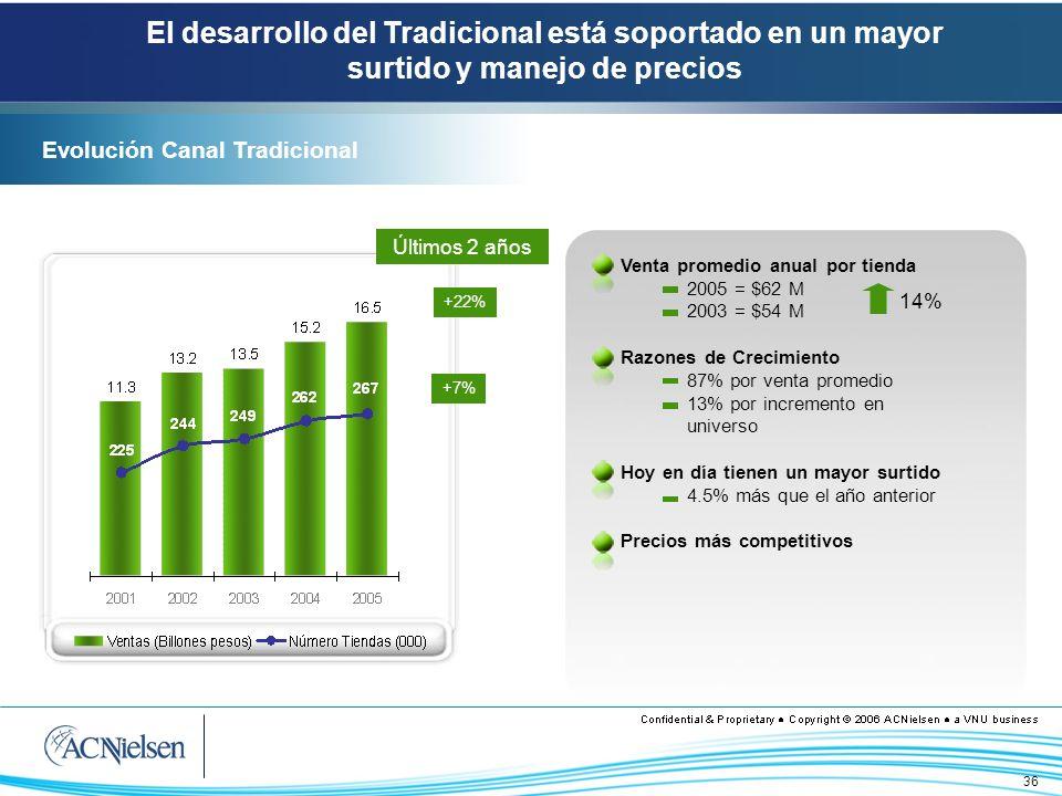 36 Evolución Canal Tradicional El desarrollo del Tradicional está soportado en un mayor surtido y manejo de precios +7% +22% Últimos 2 años Venta prom