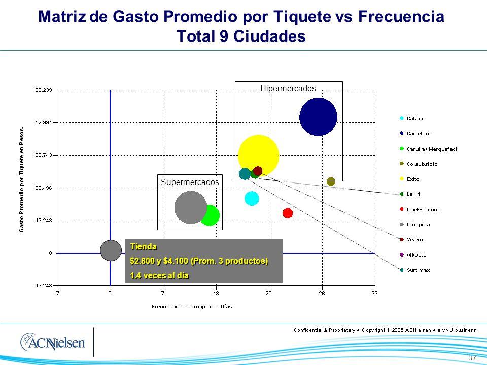 37 Supermercados HipermercadosTienda $2.800 y $4.100 (Prom. 3 productos) 1.4 veces al día Matriz de Gasto Promedio por Tiquete vs Frecuencia Total 9 C