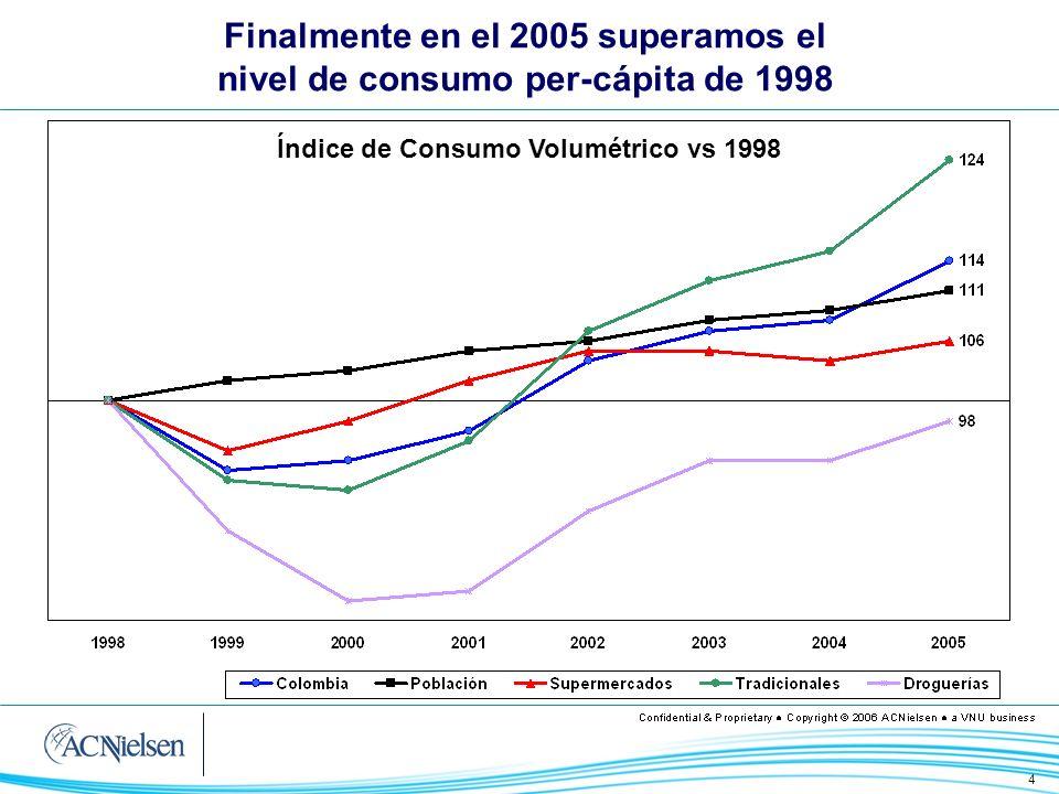 4 Finalmente en el 2005 superamos el nivel de consumo per-cápita de 1998 Índice de Consumo Volumétrico vs 1998