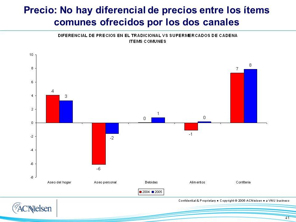 41 Precio: No hay diferencial de precios entre los ítems comunes ofrecidos por los dos canales