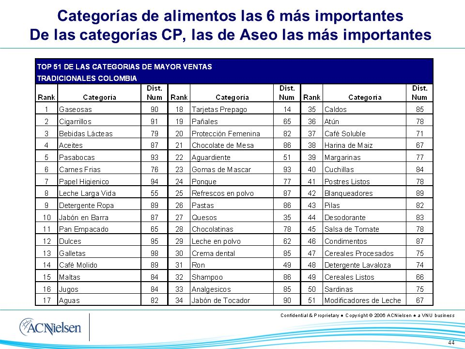 44 Categorías de alimentos las 6 más importantes De las categorías CP, las de Aseo las más importantes