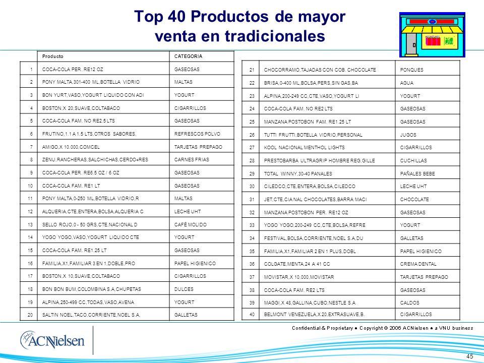 45 Top 40 Productos de mayor venta en tradicionales ProductoCATEGORIA 1COCA-COLA PER. RE12 OZGASEOSAS 2PONY MALTA,301-400 ML,BOTELLA VIDRIOMALTAS 3BON