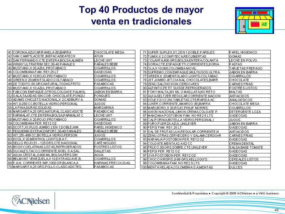 46 Top 40 Productos de mayor venta en tradicionales