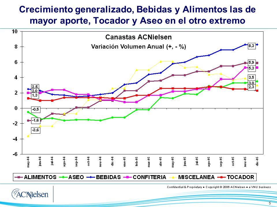 5 Crecimiento generalizado, Bebidas y Alimentos las de mayor aporte, Tocador y Aseo en el otro extremo Canastas ACNielsen Variación Volumen Anual (+,