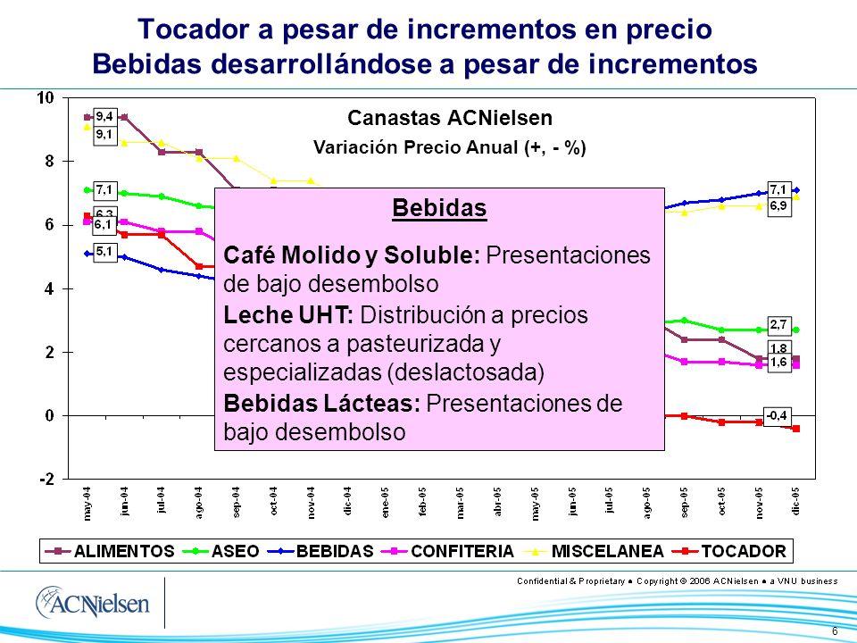 6 Tocador a pesar de incrementos en precio Bebidas desarrollándose a pesar de incrementos Canastas ACNielsen Variación Precio Anual (+, - %) Bebidas C