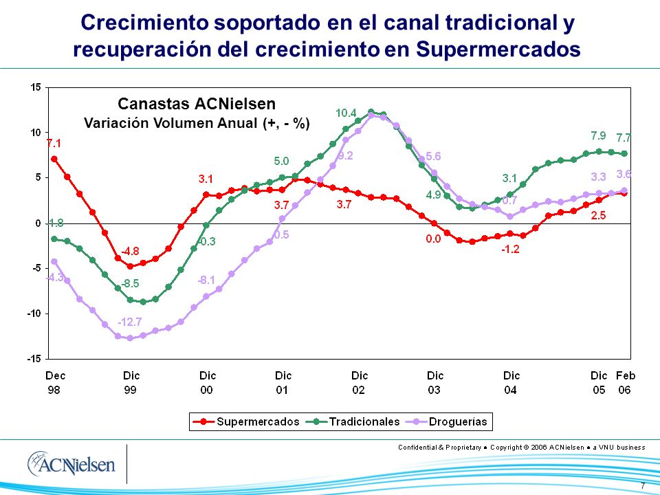 7 Crecimiento soportado en el canal tradicional y recuperación del crecimiento en Supermercados Canastas ACNielsen Variación Volumen Anual (+, - %)