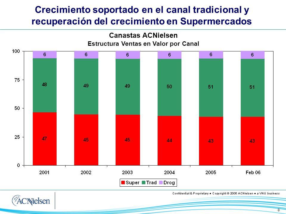 8 Crecimiento soportado en el canal tradicional y recuperación del crecimiento en Supermercados Canastas ACNielsen Estructura Ventas en Valor por Cana