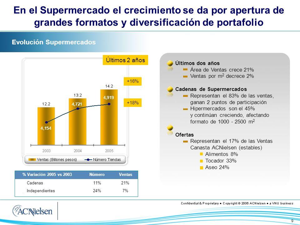 9 Evolución Supermercados Últimos dos años Área de Ventas crece 21% Ventas por m 2 decrece 2% Cadenas de Supermercados Representan el 83% de las venta