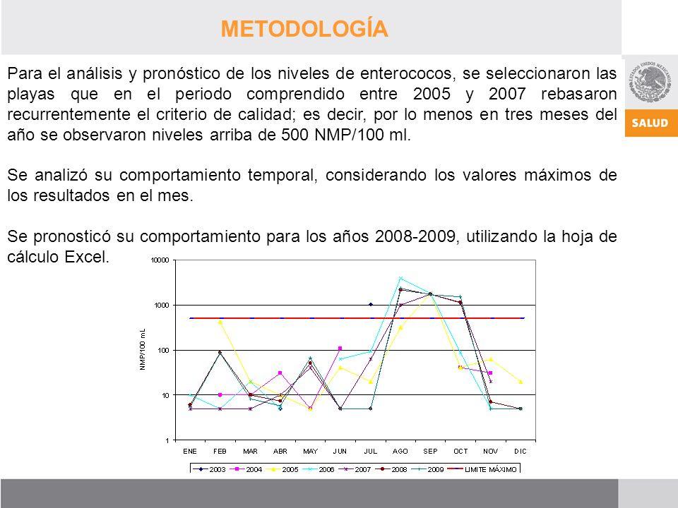 GRACIAS Para el análisis y pronóstico de los niveles de enterococos, se seleccionaron las playas que en el periodo comprendido entre 2005 y 2007 rebasaron recurrentemente el criterio de calidad; es decir, por lo menos en tres meses del año se observaron niveles arriba de 500 NMP/100 ml.