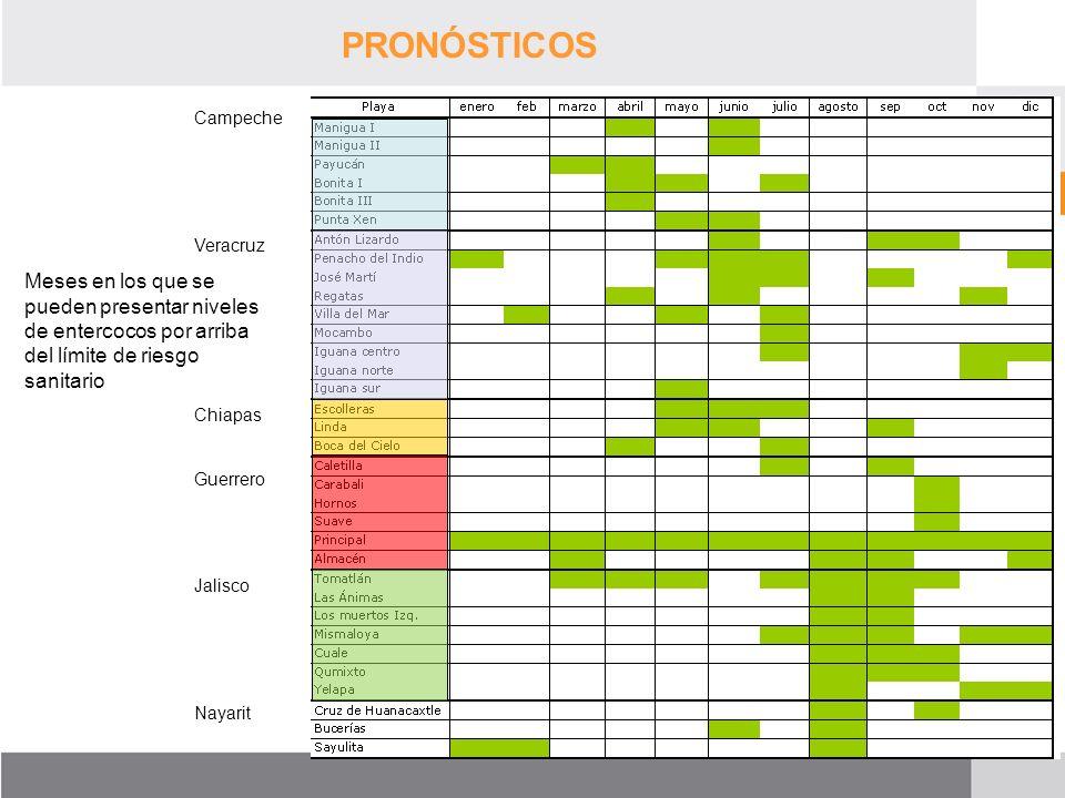 PRONÓSTICOS Meses en los que se pueden presentar niveles de entercocos por arriba del límite de riesgo sanitario Campeche Veracruz Chiapas Guerrero Ja