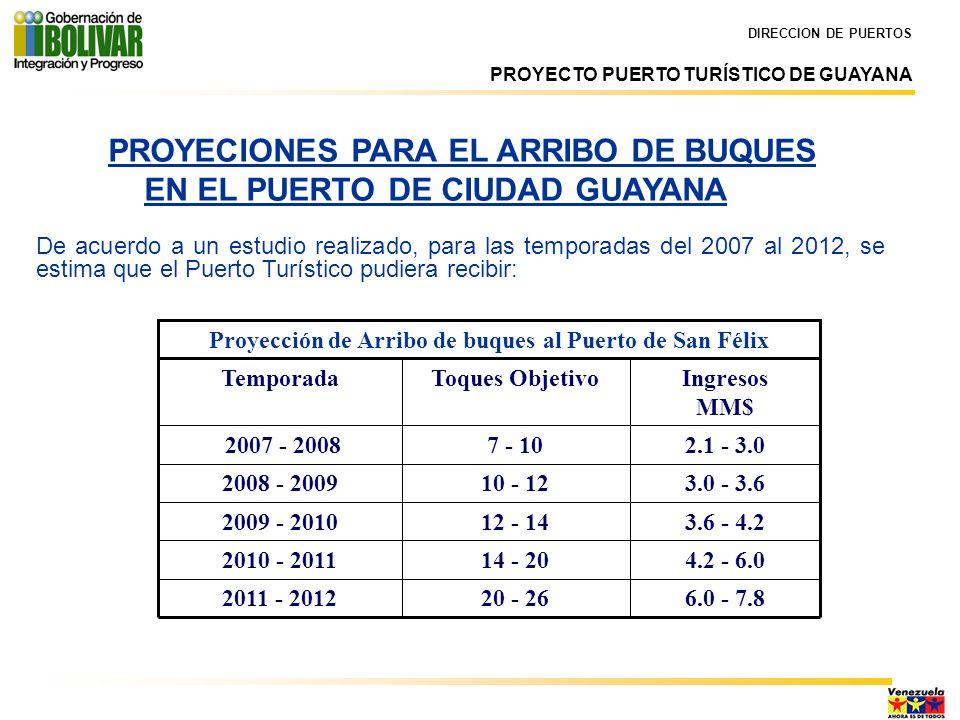 DIRECCION DE PUERTOS PROYECIONES PARA EL ARRIBO DE BUQUES EN EL PUERTO DE CIUDAD GUAYANA De acuerdo a un estudio realizado, para las temporadas del 20