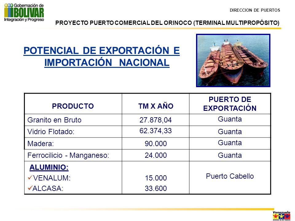 DIRECCION DE PUERTOS POTENCIAL DE EXPORTACIÓN E IMPORTACIÓN NORTE DE BRASIL PRODUCTOTM X AÑOVALOR EN US$ X AÑO EXPORTACIÓN700.000 552.000.000 IMPORTACIÓN 200.000 46.000.000 TOTAL US$ X AÑO 900.000598.000.000 PROYECTO PUERTO COMERCIAL DEL ORINOCO (TERMINAL MULTIPROPÓSITO)