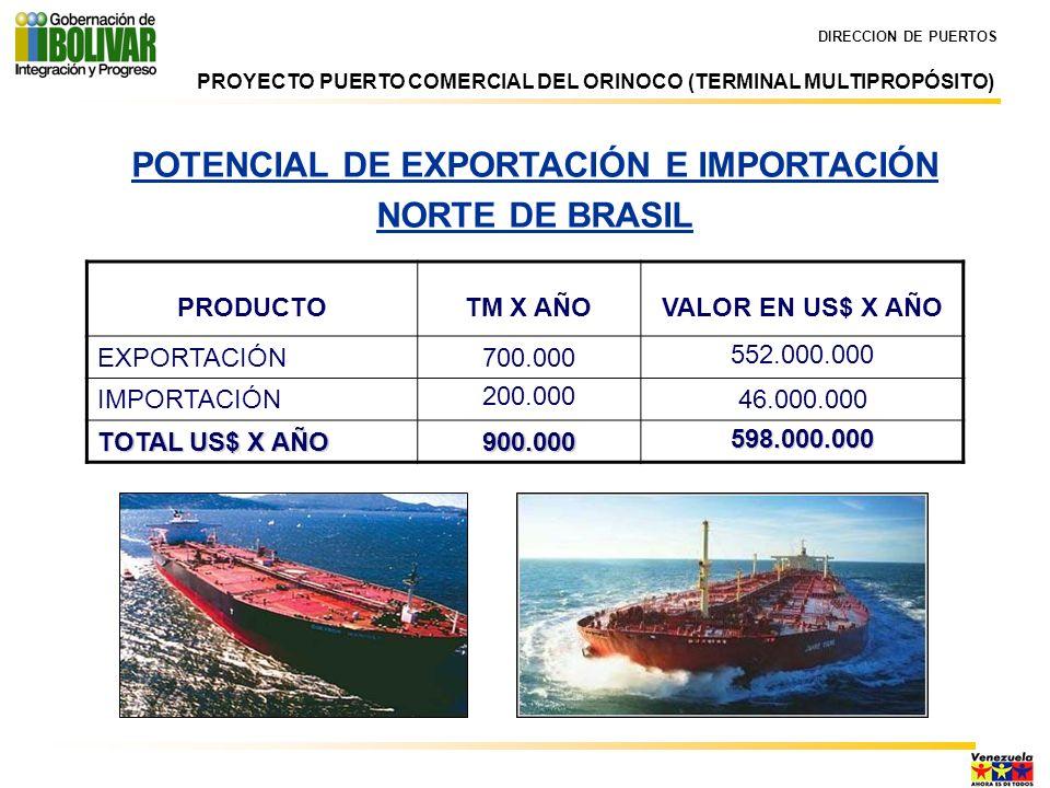 DIRECCION DE PUERTOS POTENCIAL DE EXPORTACIÓN E IMPORTACIÓN NORTE DE BRASIL PRODUCTOTM X AÑOVALOR EN US$ X AÑO EXPORTACIÓN700.000 552.000.000 IMPORTAC