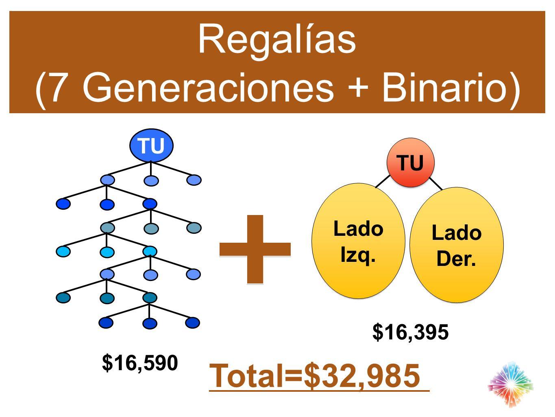 TU Lado Izq. Lado Izq. $16,590 $16,395 TU Regalías (7 Generaciones + Binario) Total=$32,985 Lado Der. Lado Der.