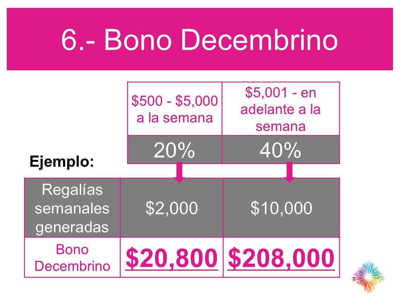 6.- Bono Decembrino $500 - $5,000 a la semana $5,001 - en adelante a la semana 20%40% Regalías semanales generadas $2,000$10,000 Bono Decembrino $20,8
