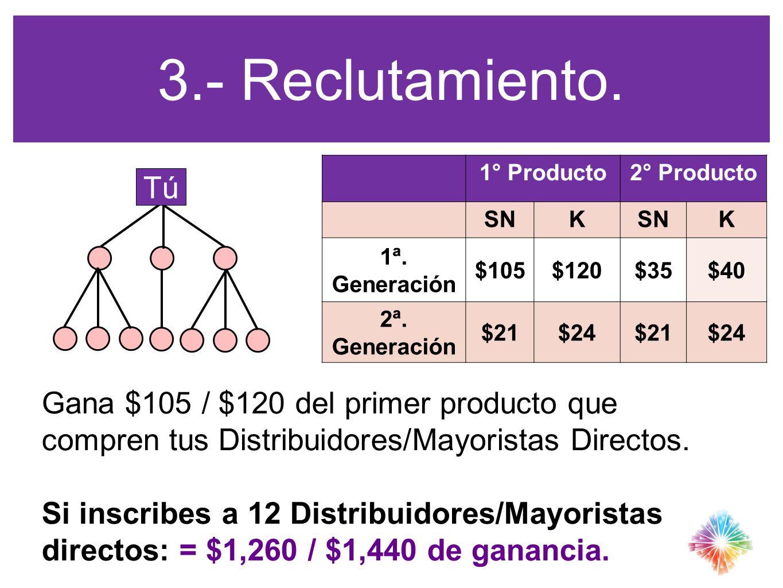 1° Producto2° Producto SNK K 1ª. Generación $105$120$35$40 2ª. Generación $21$24$21$24 3.- Reclutamiento. Tú Gana $105 / $120 del primer producto que