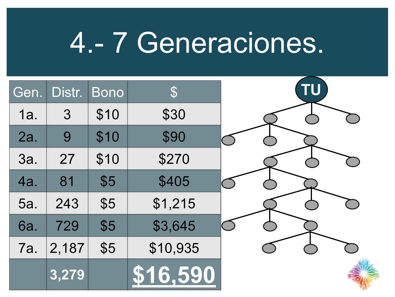 4.- 7 Generaciones. TU