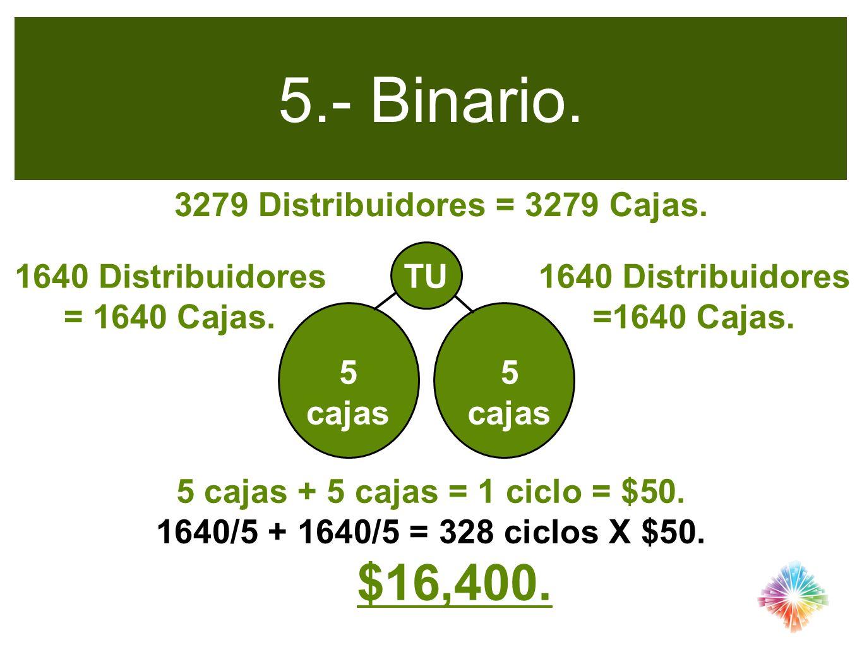 5.- Binario. TU 5 cajas 3279 Distribuidores = 3279 Cajas. 1640 Distribuidores =1640 Cajas. 5 cajas + 5 cajas = 1 ciclo = $50. 1640/5 + 1640/5 = 328 ci