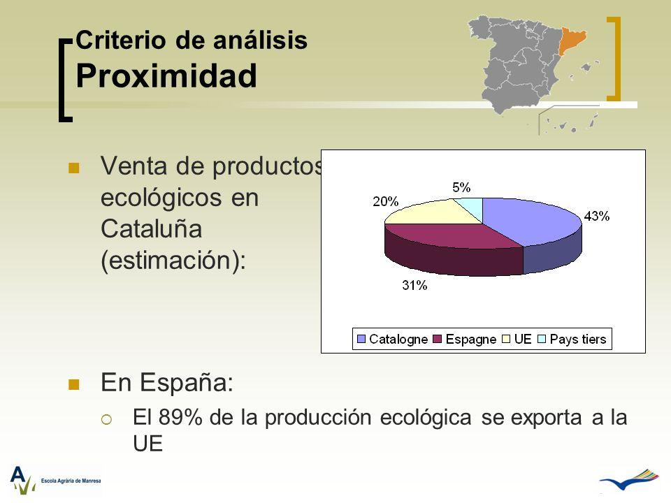 Venta de productos ecológicos en Cataluña (estimación): En España: El 89% de la producción ecológica se exporta a la UE Criterio de análisis Proximida