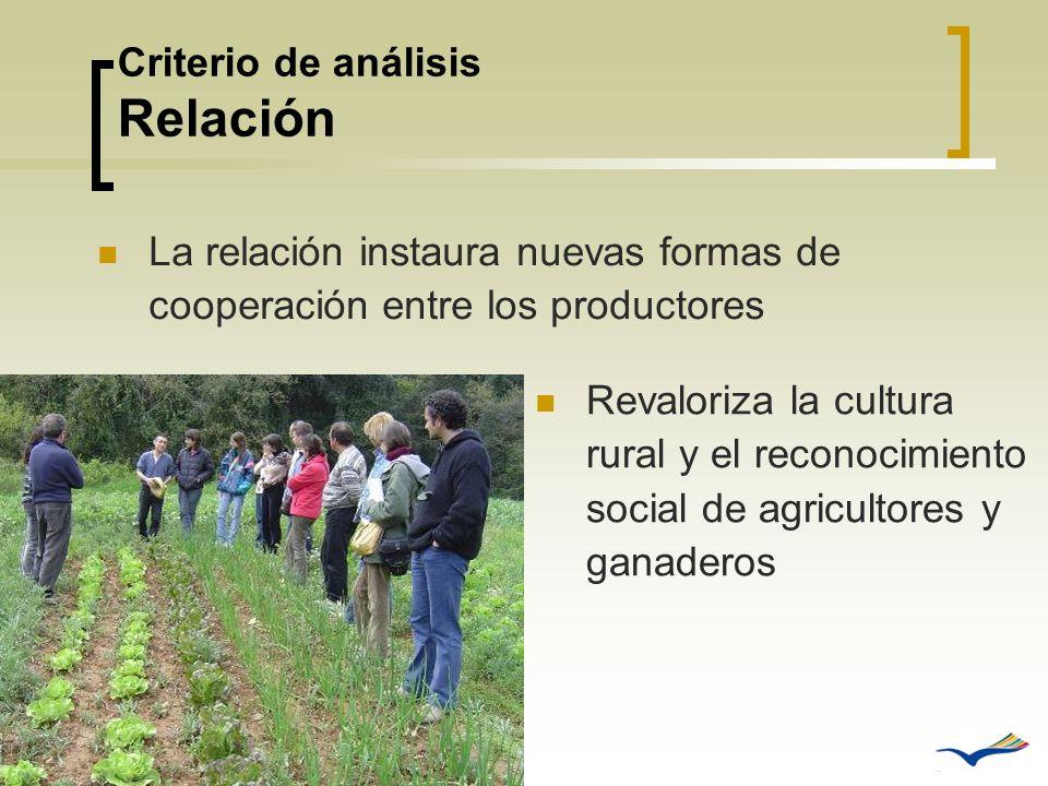 Criterio de análisis Relación La relación instaura nuevas formas de cooperación entre los productores Revaloriza la cultura rural y el reconocimiento