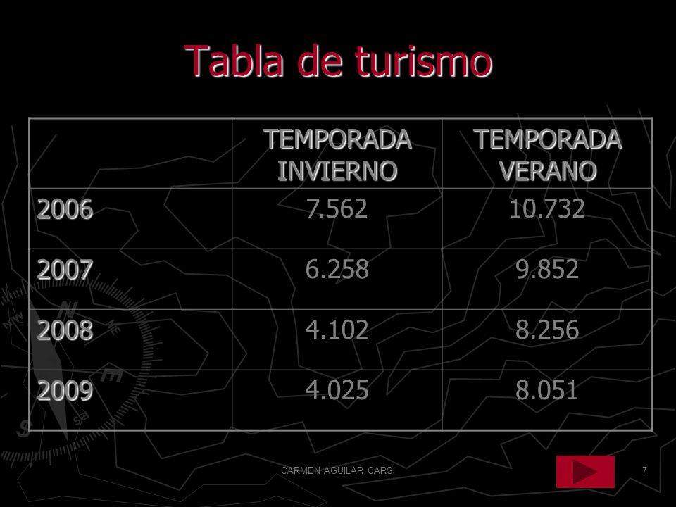 7 Tabla de turismo TEMPORADA INVIERNO TEMPORADA VERANO 20067.56210.732 20076.2589.852 20084.1028.256 20094.0258.051
