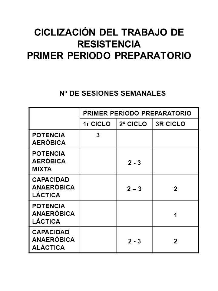 CICLIZACIÓN DEL TRABAJO DE RESISTENCIA PRIMER PERIODO PREPARATORIO Nº DE SESIONES SEMANALES PRIMER PERIODO PREPARATORIO 1r CICLO2º CICLO3R CICLO POTEN