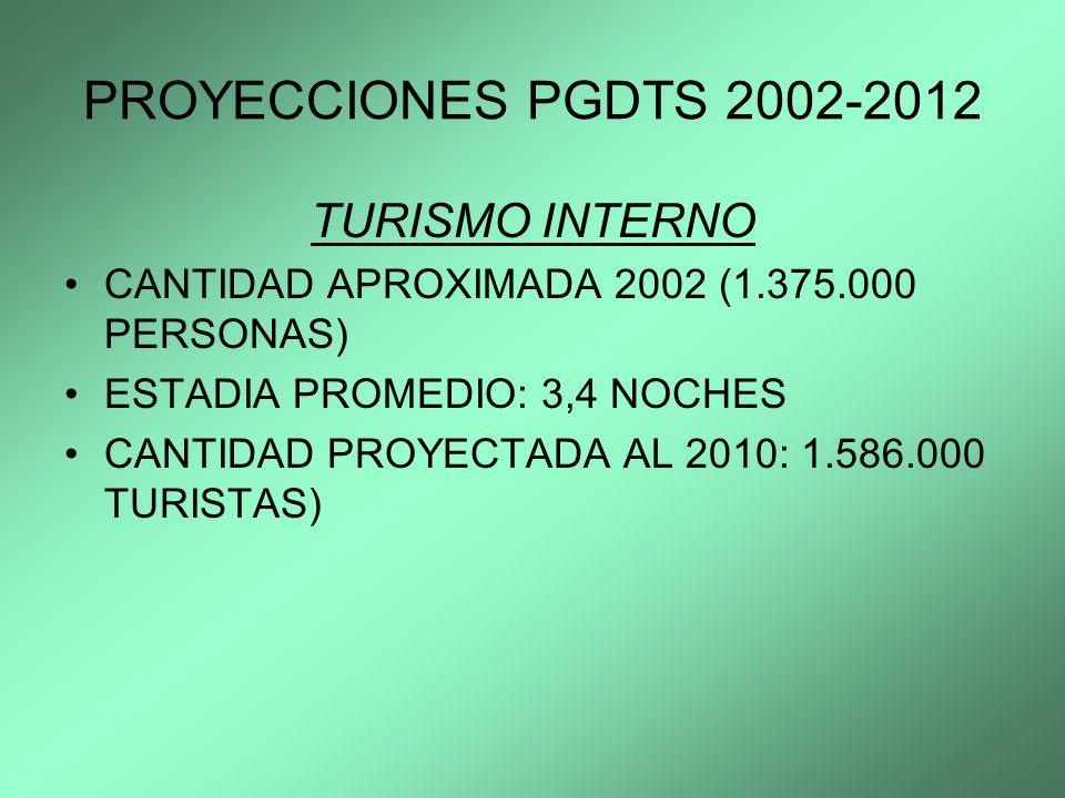 PROYECCIONES PGDTS 2002-2012 TURISMO INTERNO CANTIDAD APROXIMADA 2002 (1.375.000 PERSONAS) ESTADIA PROMEDIO: 3,4 NOCHES CANTIDAD PROYECTADA AL 2010: 1
