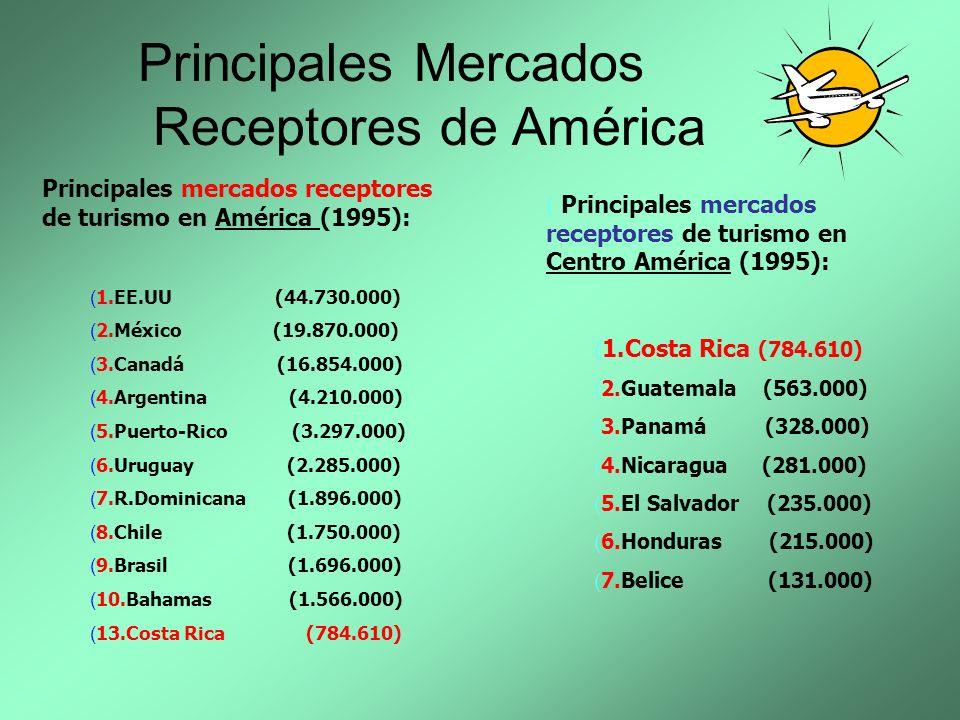 Principales Mercados Receptores de América Principales mercados receptores de turismo en América (1995): (1.EE.UU (44.730.000) (2.México (19.870.000)