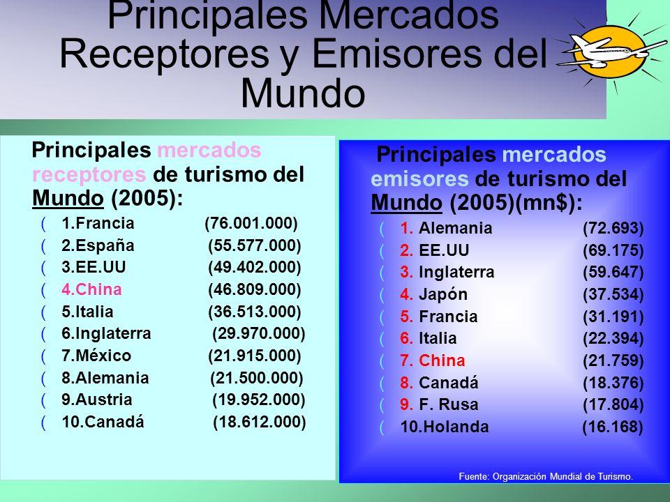 Principales Mercados Receptores y Emisores del Mundo Principales mercados receptores de turismo del Mundo (2005): (1.Francia (76.001.000) (2.España(55