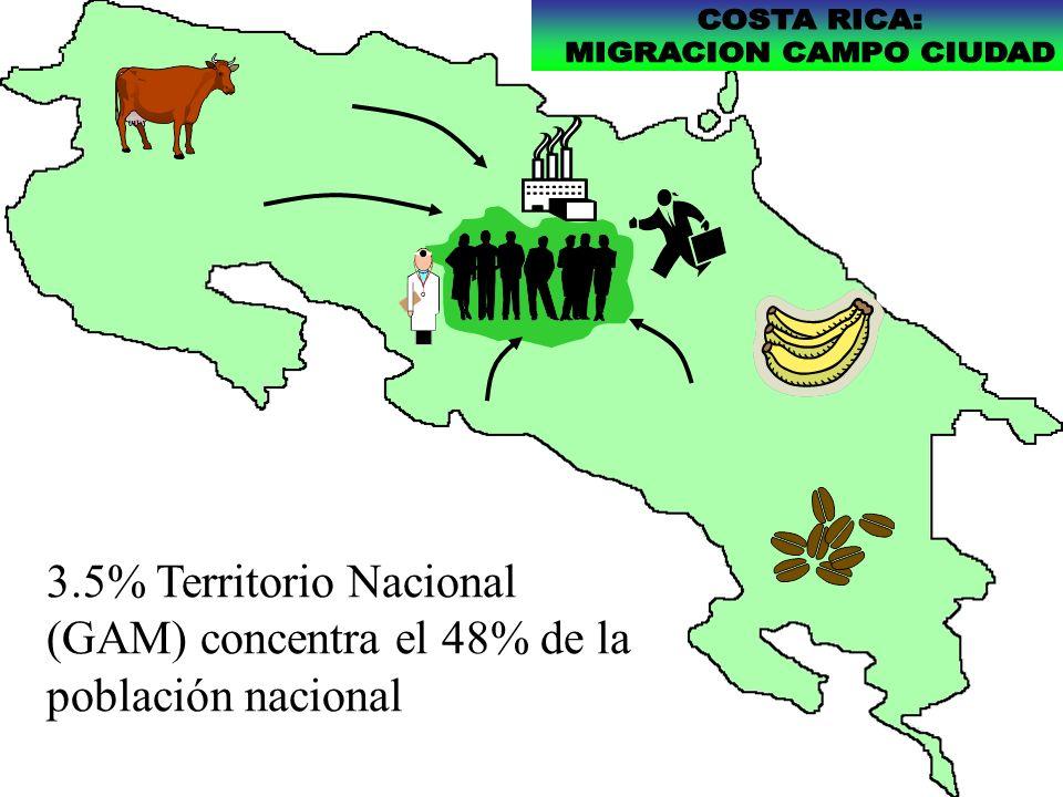 3.5% Territorio Nacional (GAM) concentra el 48% de la población nacional
