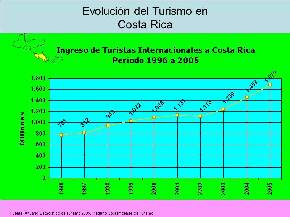 AÑOS INGRESO EN MILLONES DE $ 1996$688.6 1997$717.3 1998$833.5 1999$1.036.1 2000$1.229.2 2001$1.095.5 2002$1.078.0 2003$1.199.4 2004$1.358.5 2005$1.569.9 Turismo $1.569.9 Azúcar $36.3 Fuente: Anuario Estadístico de Turismo 2005, Instituto Costarricense de Turismo.