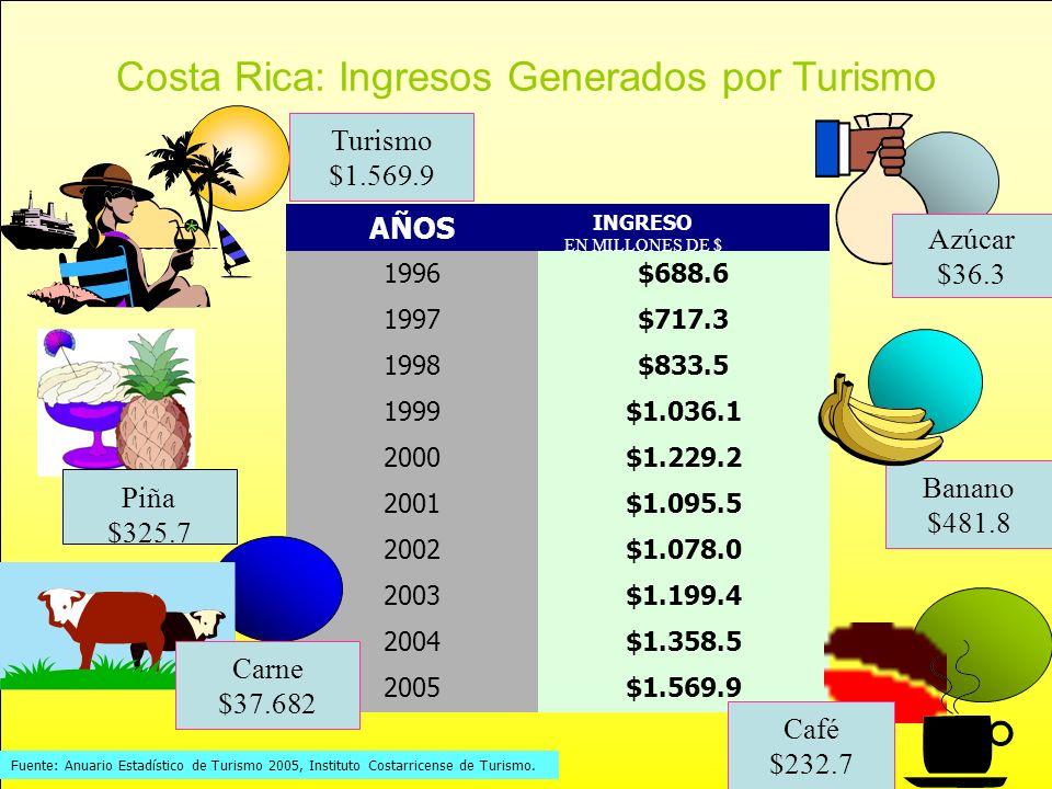 AÑOS INGRESO EN MILLONES DE $ 1996$688.6 1997$717.3 1998$833.5 1999$1.036.1 2000$1.229.2 2001$1.095.5 2002$1.078.0 2003$1.199.4 2004$1.358.5 2005$1.56