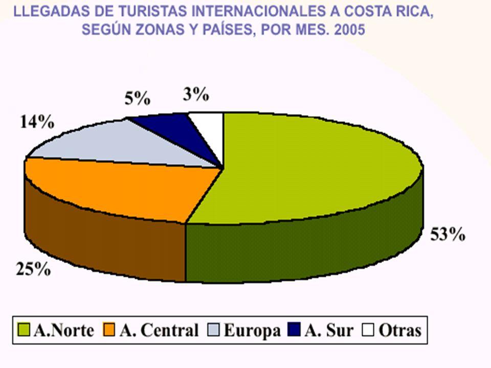 Fuente: Anuario Estadístico de Turismo 2005, Instituto Costarricense de Turismo
