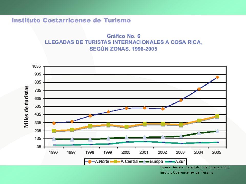 Plan General de Desarrollo Turístico Productos VACACIONES SOL Y PLAYA GIRAS CONVENCIONALES (TOURS DE UN DIA) OBSERVACION NATURALISTA AVENTURA (RAFTING, CANOPY, MOUNTAIN BIKE) DEPORTES (SURFING, WIND SURF, SEA KAYAKING) AGROTURISMO TURISMO GEREATRICO CONGRESOS Y CONVENCIONES TURISMO DE SALUD TURISMO DE INCENTIVOS TURISMO CIENTIFICO
