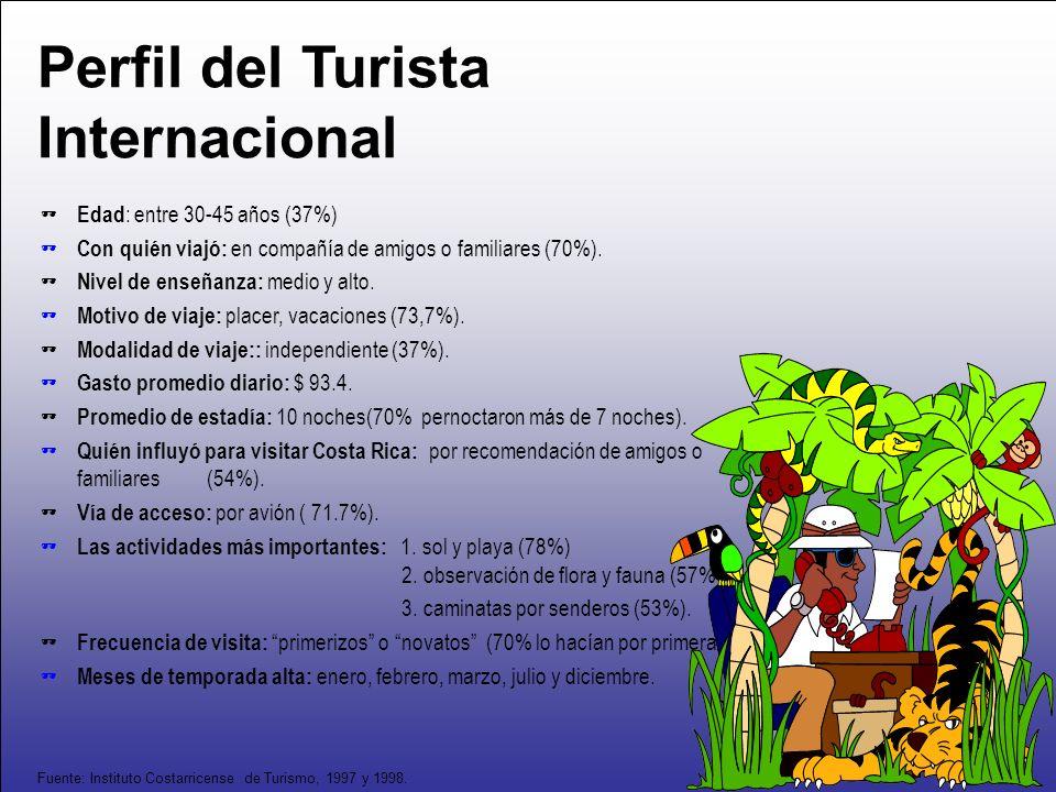 Perfil del Turista Internacional Edad : entre 30-45 años (37%) Con quién viajó: en compañía de amigos o familiares (70%). Nivel de enseñanza: medio y