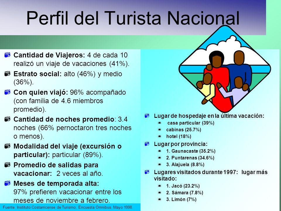 Cantidad de Viajeros: 4 de cada 10 realizó un viaje de vacaciones (41%). Estrato social: alto (46%) y medio (36%). Con quien viajó: 96% acompañado (co