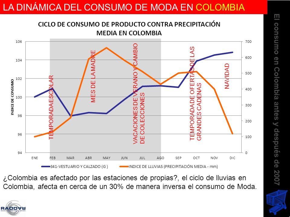 LA DINÁMICA DEL CONSUMO DE MODA EN COLOMBIA ¿Colombia es afectado por las estaciones de propias?, el ciclo de lluvias en Colombia, afecta en cerca de
