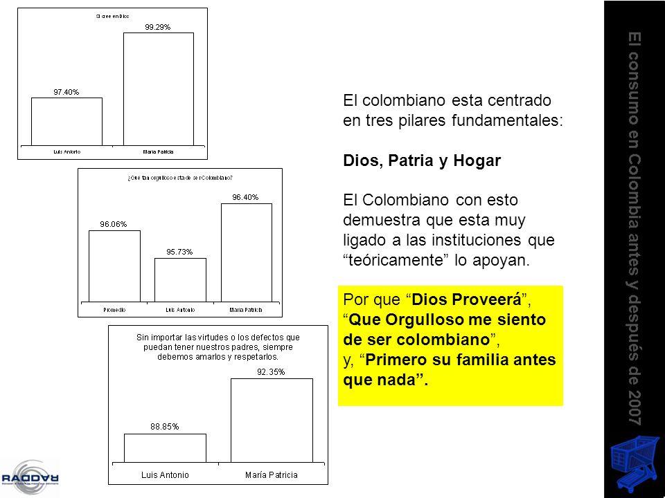 El colombiano esta centrado en tres pilares fundamentales: Dios, Patria y Hogar El Colombiano con esto demuestra que esta muy ligado a las institucion